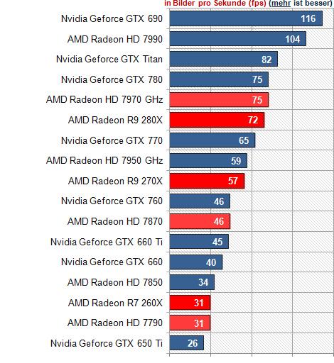 AMD Radeon R7 260X, R9 270X und R9 280X: Neuer Name, alte