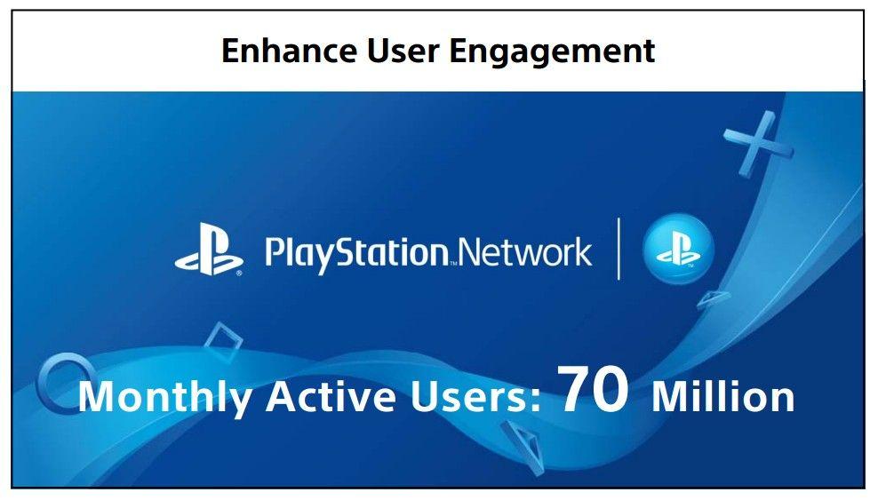 PlayStation Network hat monatlich 70 Millionen aktive Nutzer