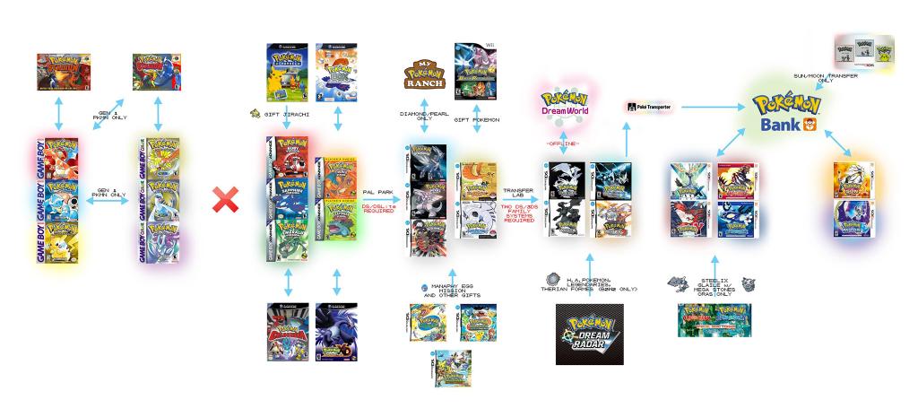 Pokemon schwert pokedex vervollständigen